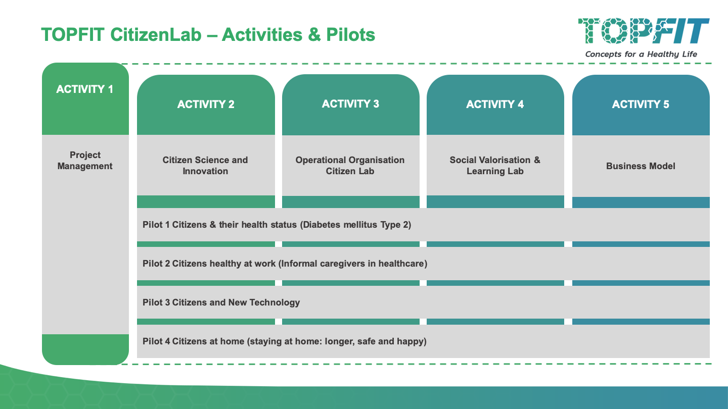 Project overview with activities and pilots
